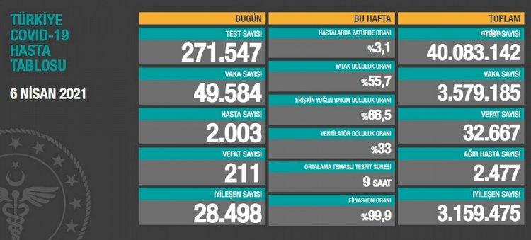 Türkiye'de günlük vaka sayısı 50 bine dayandı